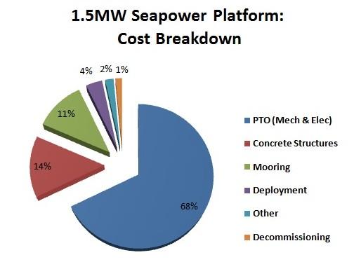 Cost-breakdown-e1401911653371