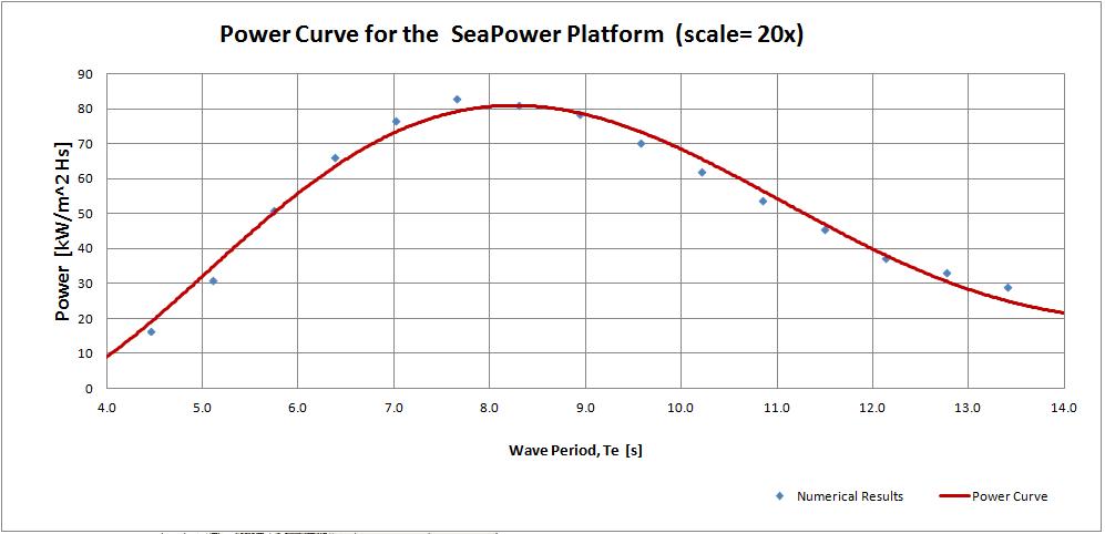 Seapower Platform Power Curve based on experimental tank testing and numerical studies.  Medium Scaled WEC (20x)