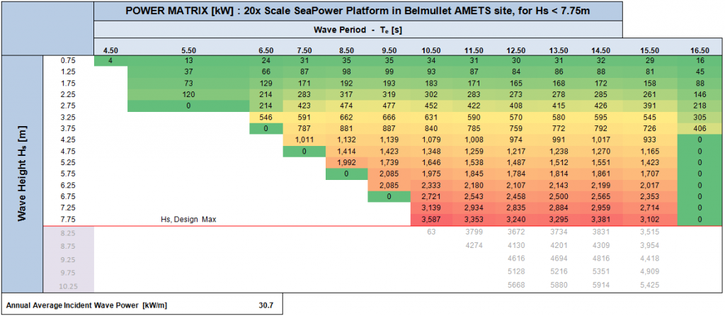 Seapower Platform Power Matrix