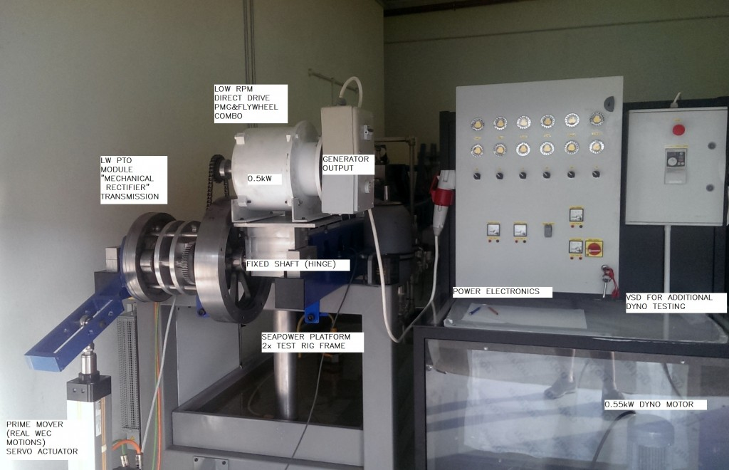 Seapower's Rotary PTO Test Rig